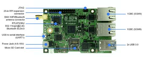 Grapeboard Raspberry Pi Lookalike Comes With Dual Gigabit
