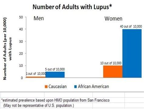 Data Sle For by Lupus