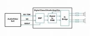 Audio System Block Diagram