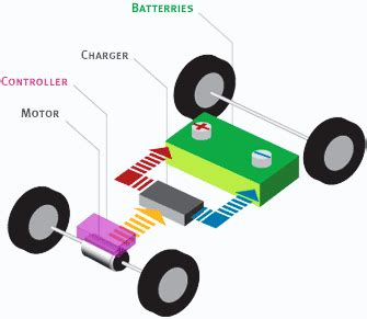 How Electric Cars Work by How Do Electric Cars Work Australian Solar Quotes