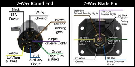 pin designations of the 7 way and the 7 way flat on