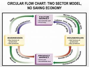 26 The Circular Flow Diagram Illustrates That In Markets