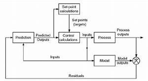 Mpc Block Diagram  Seborg  Edgar  2004   10