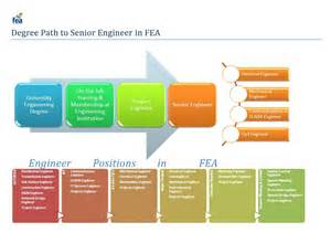 Engineer Career Path