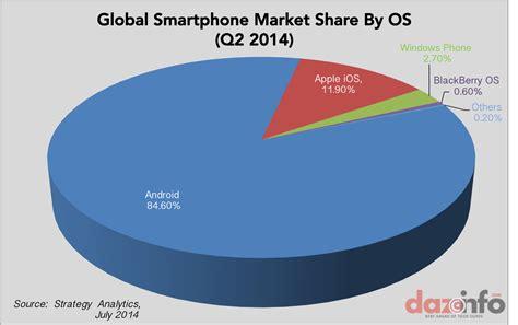 android vs ios market android vs ios vs windows vectech