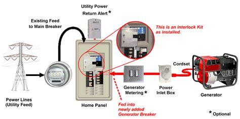 panel interlock kit kits  safely connecting generator