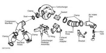 similiar engine diagram keywords engine diagram pictures 266999 turbo 1 jpg belt diagram for 7 3