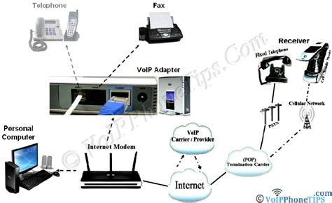 home phone service providers voip home phone service residential voip providers