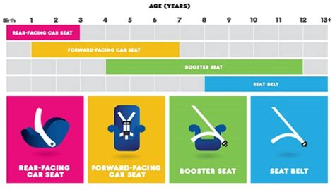 Car Seat Safety Tips And Info For Child Passenger Safety Week