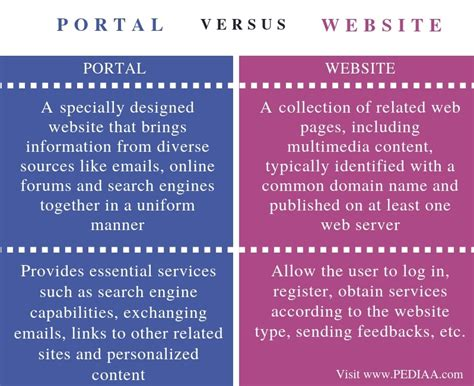 what is the difference between portal and website pediaa