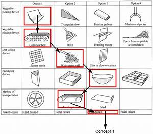 Morphological Chart And Concept Generation