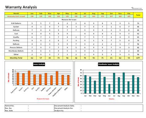 warranty analysis documentation