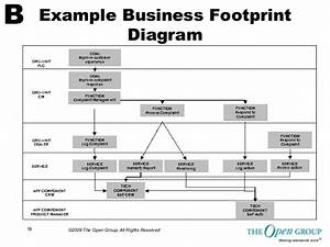Togaf Sample Matrices  Catalogs And Diagrams From The Open