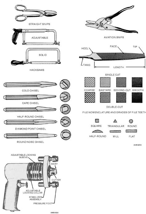 Figure 4-8.--Types of cutting tools.