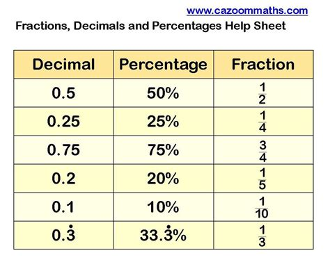 fractions to decimals to percentages help sheet math