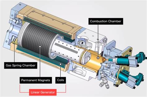 Electric Piston Motor by Electric Vehicles 187 Vehicle Technology