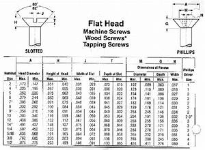Cleco Industrial Fasteners Specifications Machine Screws