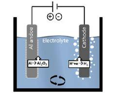 schematic anodizing process   aluminum part