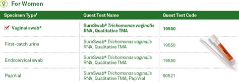 Trichomoniasis Test At Home by Quest Diagnostics Testing For Trich