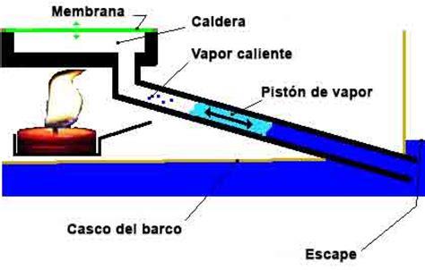 Barco De Vapor Experimento Objetivos barco a vapor casero