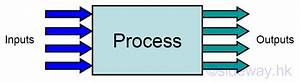 Process Control   Output To From Sideway