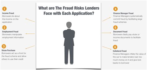 Lying On Employment Application by Car Dealers Beware Of Auto Loan Fraud Frank On Fraud