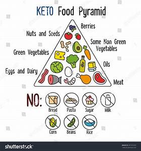 Nutrition Infographics Food Pyramid Diagram Ketogenic