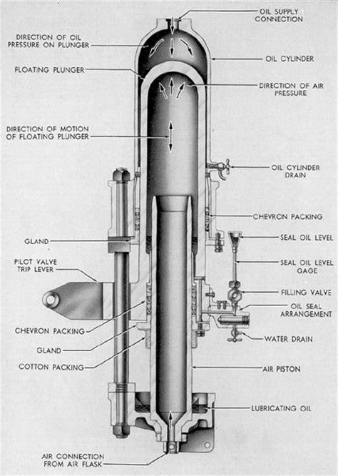 fleet type submarine chapter