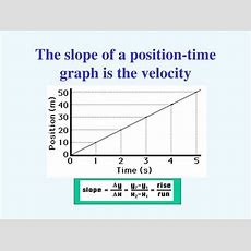Ppt  Displacement And Velocity Powerpoint Presentation Id1104176