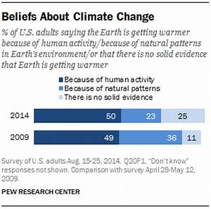 Climate Change and Energy: Public Opinions and Views