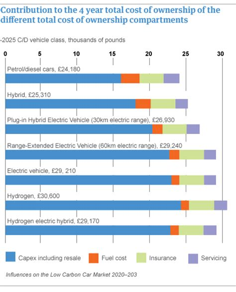Cost Of Electric Cars by Electric Cars Total Cost Of Ownership