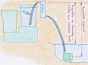 Wasserfall Pumpe Berechnen : welche teichpumpe f r filter teich filter ~ Themetempest.com Abrechnung