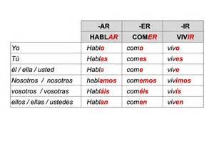 Spanish Verb Conjugation Charts Present Tense