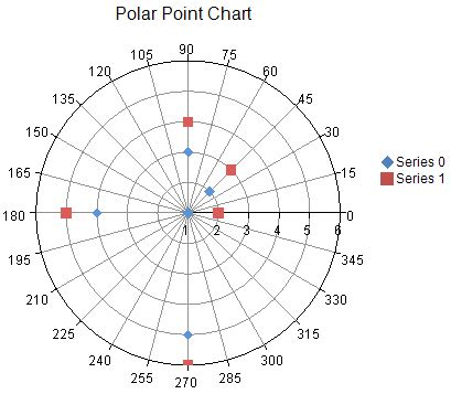 creating  polar plot
