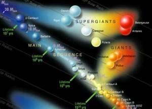 Stellar Classification   93