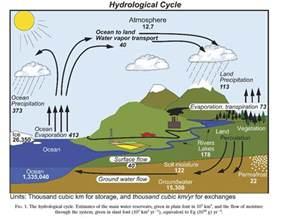 Water Cycle Evaporation Ocean
