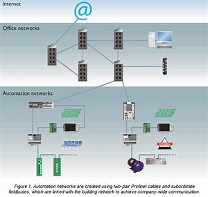 Profinet Cabling