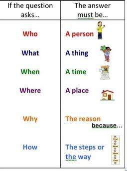 WH question chart - ESL Hacks | Learn english words ...