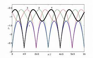 Color Online  Plot Showing The Harmonic Free Energy