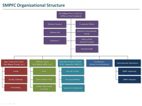 organizational chart san miguel pure foods