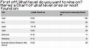 Minecraft Diamond Level Chart A Minecraft Mining Guide Survival Mode Minecraft Java