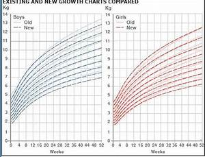 Height And Weight Chart For Babies Calculator Newborn And Infant Growth Charts Babymed Com