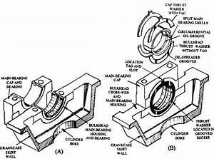 Engine Bearing Diagram : engine bearings automobile ~ A.2002-acura-tl-radio.info Haus und Dekorationen