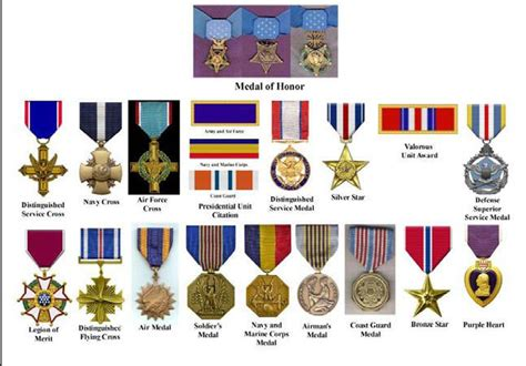 military awards  decorations medals flisol home