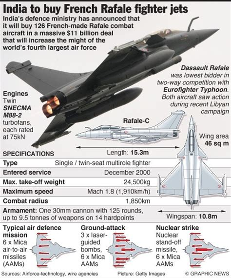 Will Rafale Fighter Jets Really Prove A Game Changer For