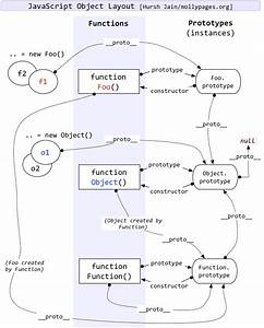 Javascript - What Is Function U0026 39 S   Proto