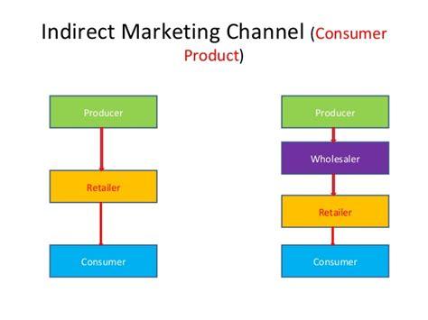 marketing channel final