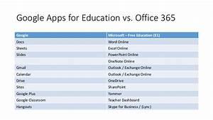 Office 365 Vs G Suite Google Apps 2017 An In Depth Autos