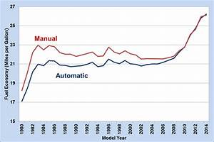 Fact  850  December 8  2014 Automatic Transmissions Have