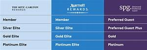 Spg Rewards Chart Link Your Spg Marriott Rewards Accounts Transfer